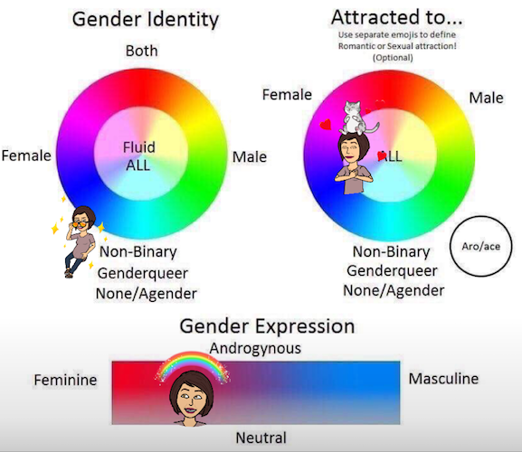 My identities